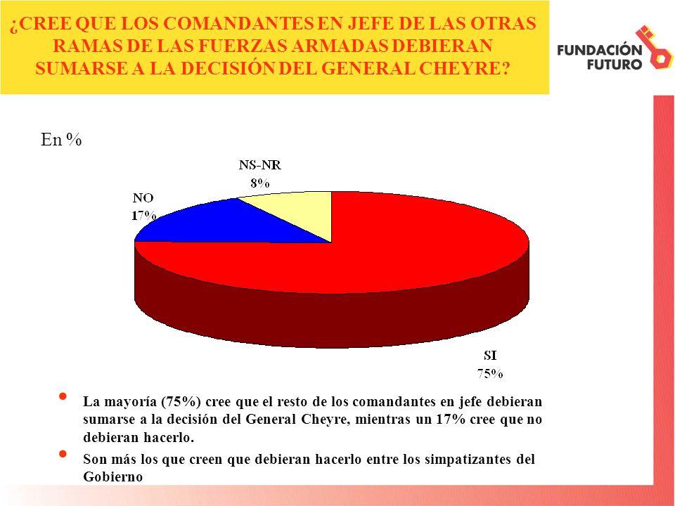 ¿CREE QUE LOS COMANDANTES EN JEFE DE LAS OTRAS RAMAS DE LAS FUERZAS ARMADAS DEBIERAN SUMARSE A LA DECISIÓN DEL GENERAL CHEYRE? La mayoría (75%) cree q