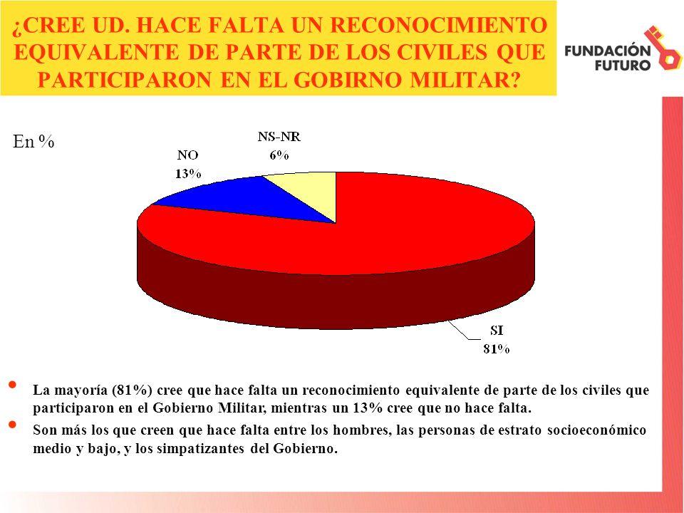 ¿CREE UD. HACE FALTA UN RECONOCIMIENTO EQUIVALENTE DE PARTE DE LOS CIVILES QUE PARTICIPARON EN EL GOBIRNO MILITAR? La mayoría (81%) cree que hace falt
