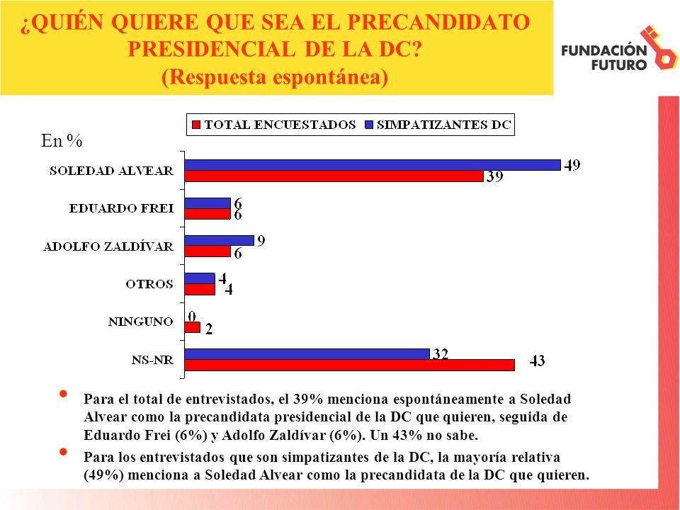 ¿QUIÉN QUIERE QUE SEA EL PRECANDIDATO PRESIDENCIAL DE LA DC? (Respuesta espontánea) Para el total de entrevistados, el 39% menciona espontáneamente a