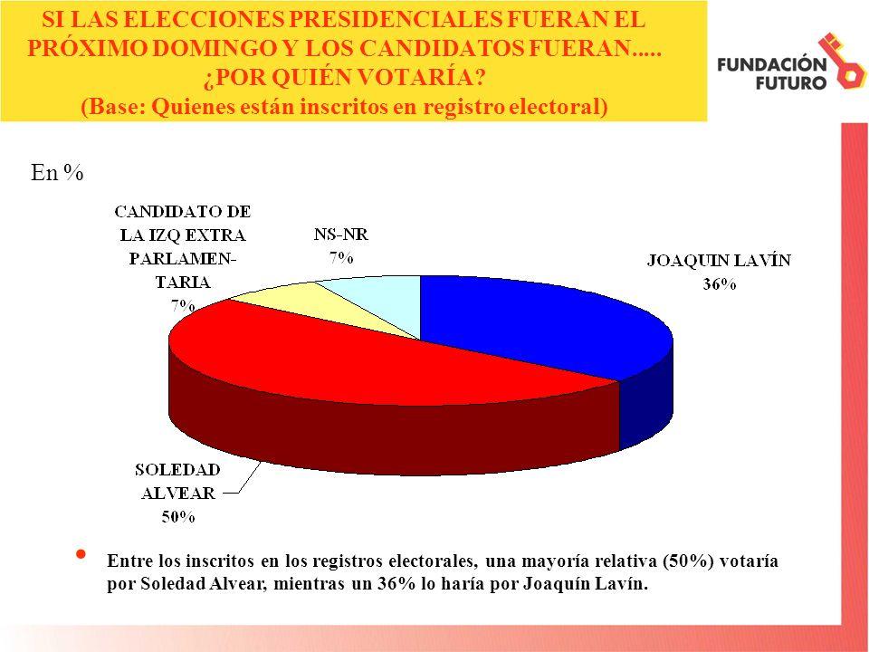 SI LAS ELECCIONES PRESIDENCIALES FUERAN EL PRÓXIMO DOMINGO Y LOS CANDIDATOS FUERAN..... ¿POR QUIÉN VOTARÍA? (Base: Quienes están inscritos en registro