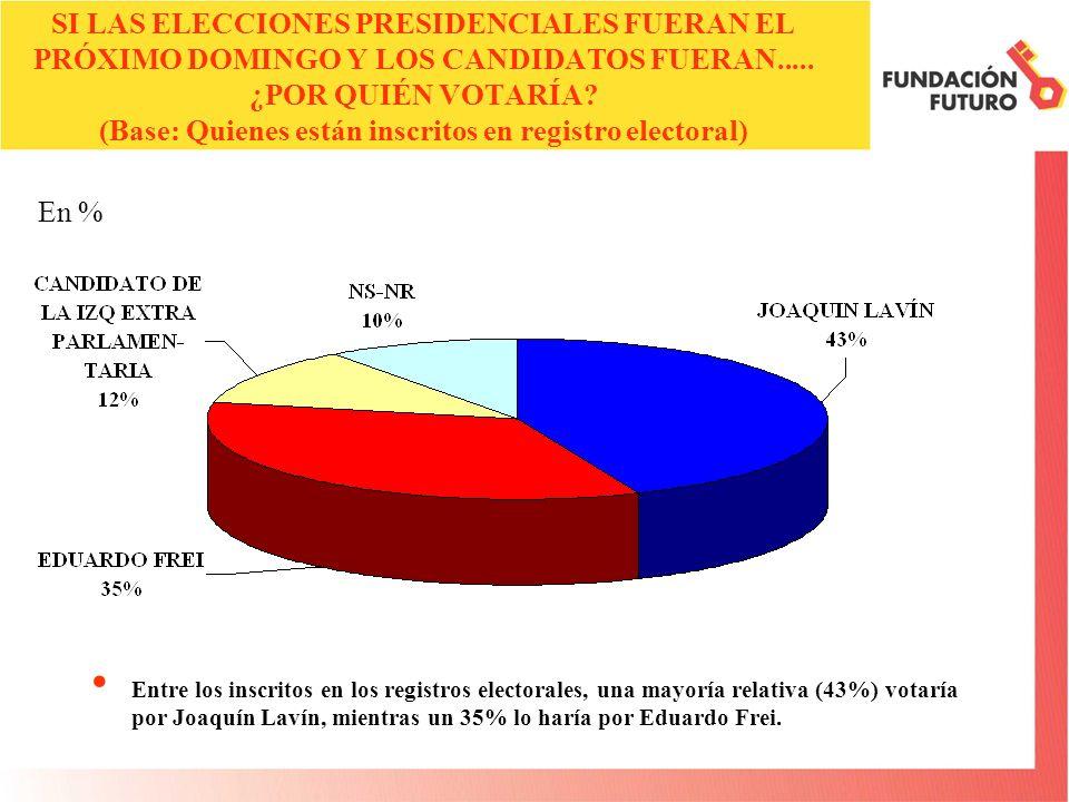 SI LAS ELECCIONES PRESIDENCIALES FUERAN EL PRÓXIMO DOMINGO Y LOS CANDIDATOS FUERAN.....