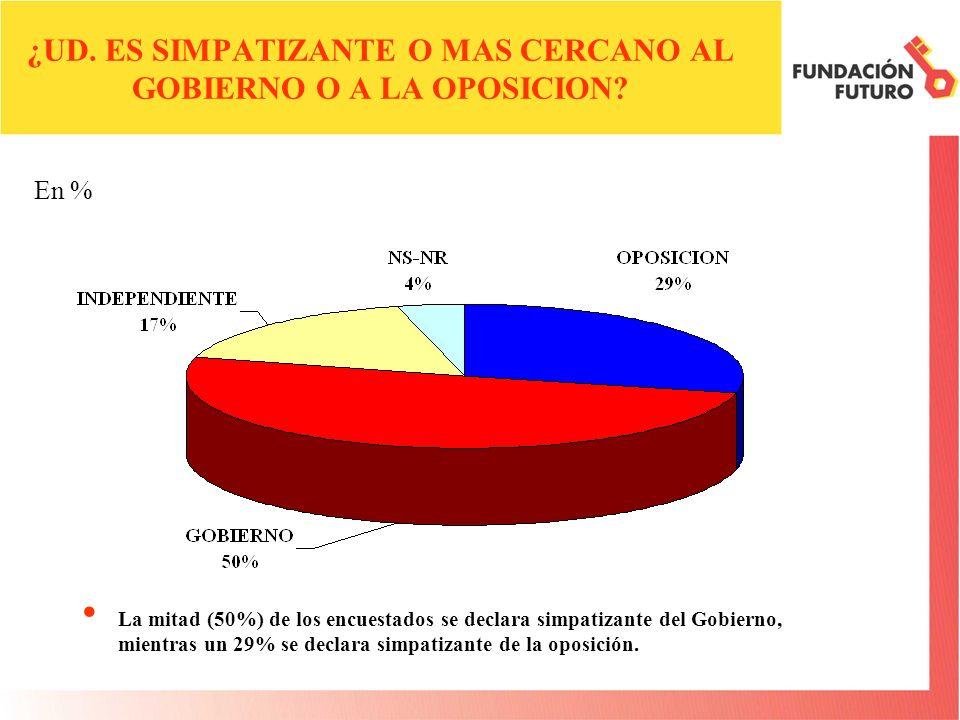 ¿UD. ES SIMPATIZANTE O MAS CERCANO AL GOBIERNO O A LA OPOSICION? La mitad (50%) de los encuestados se declara simpatizante del Gobierno, mientras un 2