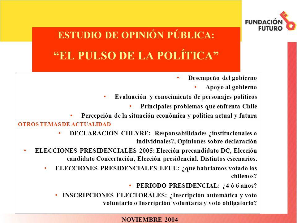ESTUDIO DE OPINIÓN PÚBLICA: EL PULSO DE LA POLÍTICA NOVIEMBRE 2004 Desempeño del gobierno Apoyo al gobierno Evaluación y conocimiento de personajes po