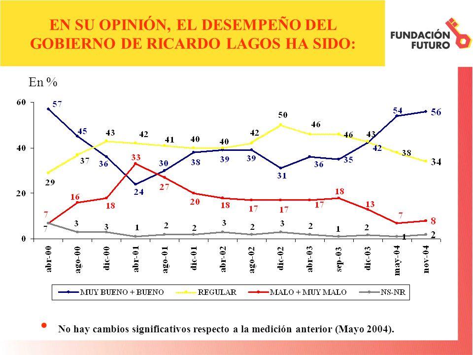 EN SU OPINIÓN, EL DESEMPEÑO DEL GOBIERNO DE RICARDO LAGOS HA SIDO: No hay cambios significativos respecto a la medición anterior (Mayo 2004). En %