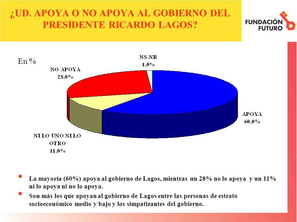 ¿UD. APOYA O NO APOYA AL GOBIERNO DEL PRESIDENTE RICARDO LAGOS? La mayoría (60%) apoya al gobierno de Lagos, mientras un 28% no lo apoya y un 11% ni l