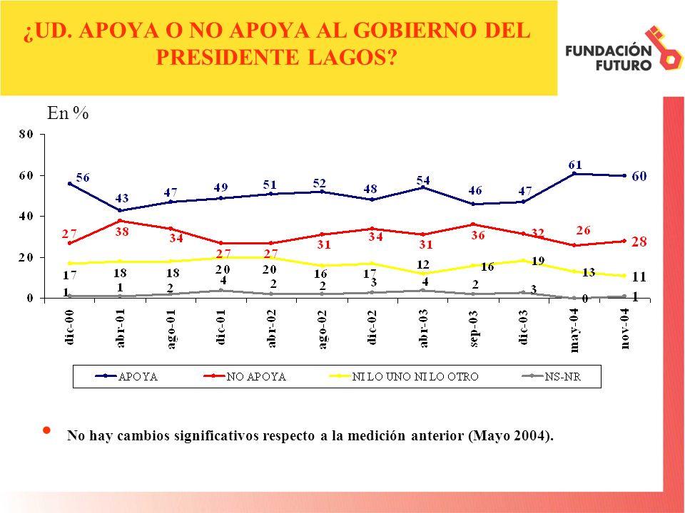 ¿UD. APOYA O NO APOYA AL GOBIERNO DEL PRESIDENTE LAGOS? No hay cambios significativos respecto a la medición anterior (Mayo 2004). En %