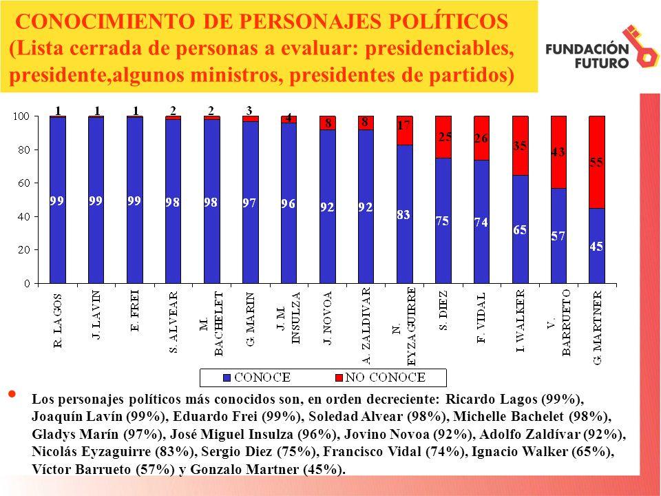 CONOCIMIENTO DE PERSONAJES POLÍTICOS (Lista cerrada de personas a evaluar: presidenciables, presidente,algunos ministros, presidentes de partidos) Los personajes políticos más conocidos son, en orden decreciente: Ricardo Lagos (99%), Joaquín Lavín (99%), Eduardo Frei (99%), Soledad Alvear (98%), Michelle Bachelet (98%), Gladys Marín (97%), José Miguel Insulza (96%), Jovino Novoa (92%), Adolfo Zaldívar (92%), Nicolás Eyzaguirre (83%), Sergio Diez (75%), Francisco Vidal (74%), Ignacio Walker (65%), Víctor Barrueto (57%) y Gonzalo Martner (45%).