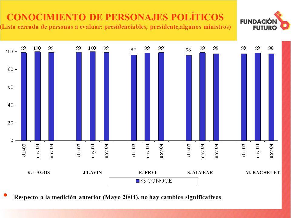 CONOCIMIENTO DE PERSONAJES POLÍTICOS (Lista cerrada de personas a evaluar: presidenciables, presidente,algunos ministros) Respecto a la medición anterior (Mayo 2004), no hay cambios significativos R.