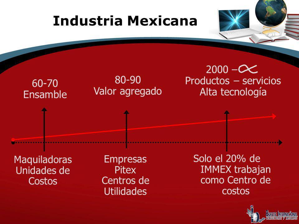 60-70 Ensamble 80-90 Valor agregado 2000 – Productos – servicios Alta tecnología Industria Mexicana Maquiladoras Unidades de Costos Empresas Pitex Cen