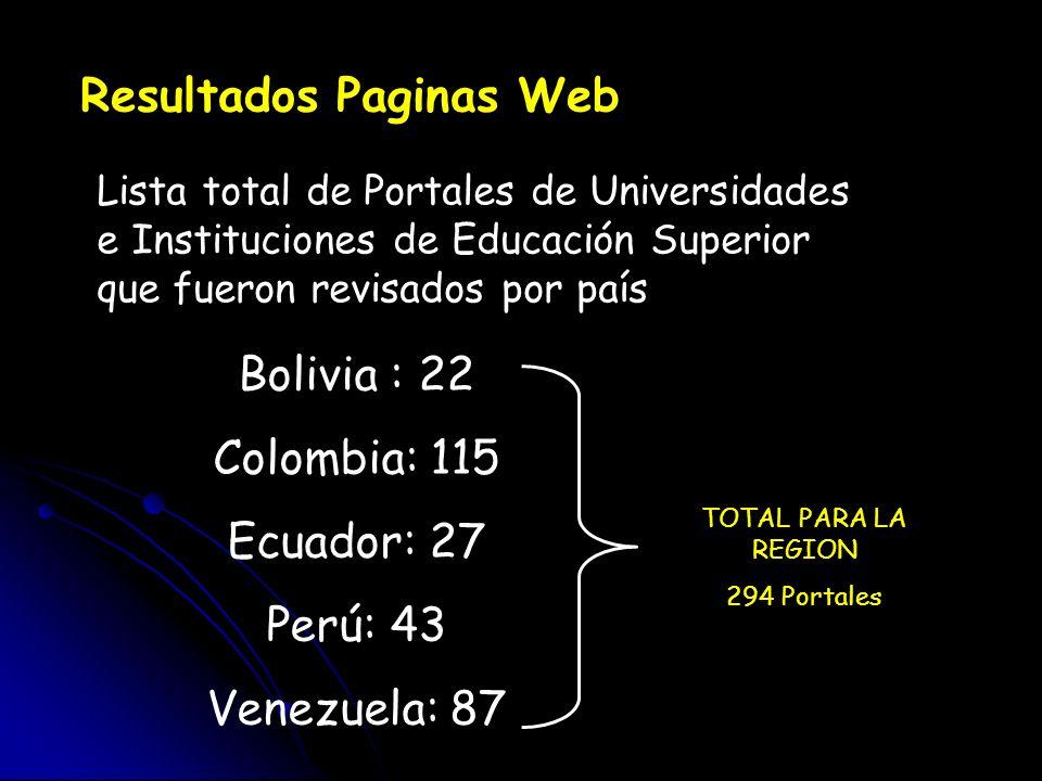 Resultados Paginas Web Lista total de Portales de Universidades e Instituciones de Educación Superior que fueron revisados por país Bolivia : 22 Colom
