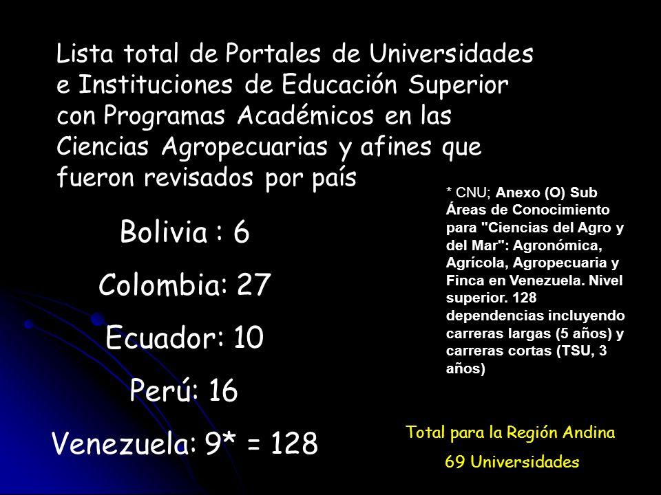 Lista total de Portales de Universidades e Instituciones de Educación Superior con Programas Académicos en las Ciencias Agropecuarias y afines que fue