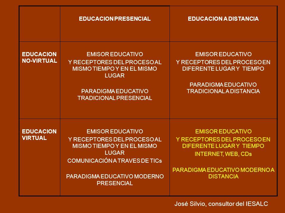 EDUCACION PRESENCIALEDUCACION A DISTANCIA EDUCACION NO-VIRTUAL EMISOR EDUCATIVO Y RECEPTORES DEL PROCESO AL MISMO TIEMPO Y EN EL MISMO LUGAR PARADIGMA