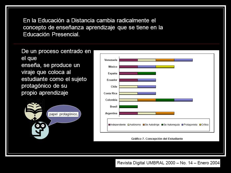 En la Educación a Distancia cambia radicalmente el concepto de enseñanza aprendizaje que se tiene en la Educación Presencial. De un proceso centrado e