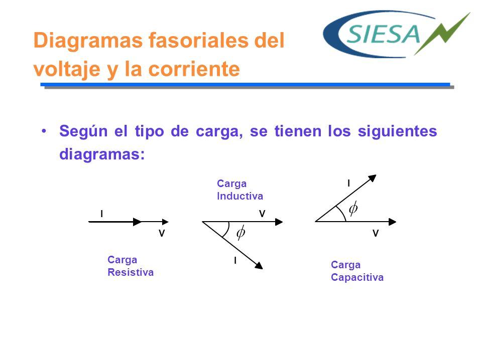 Diagramas fasoriales del voltaje y la corriente Según el tipo de carga, se tienen los siguientes diagramas: V IV I V I Carga Resistiva Carga Inductiva Carga Capacitiva