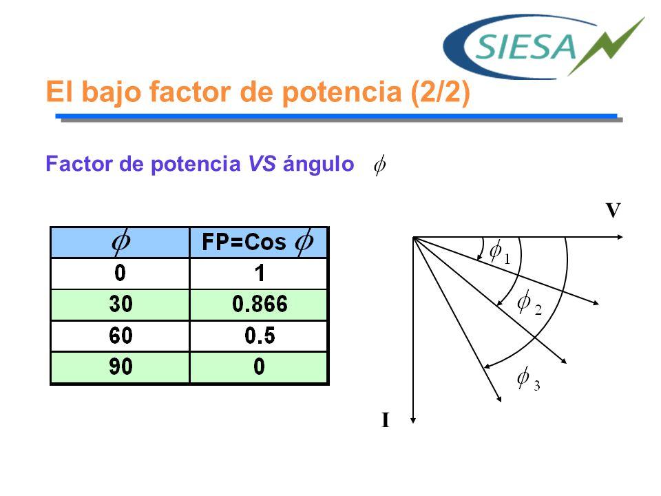 Problemas por bajo factor de potencia (1/3) Problemas técnicos: Mayor consumo de corriente.