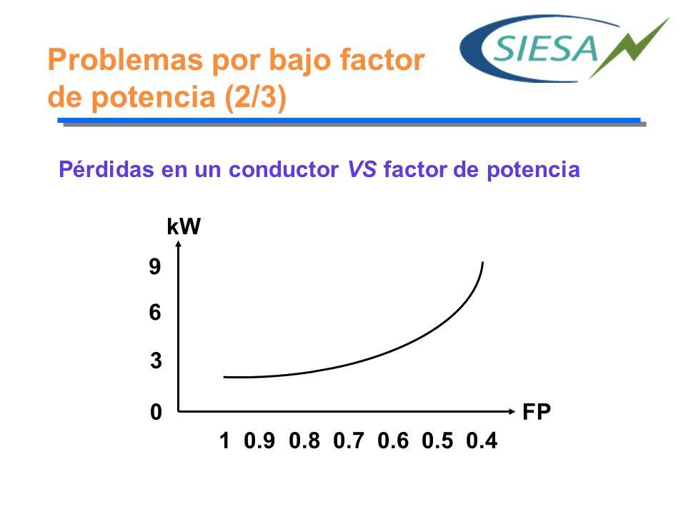 Problemas por bajo factor de potencia (3/3) Problemas económicos: Incremento de la facturación eléctrica por mayor consumo de corriente.