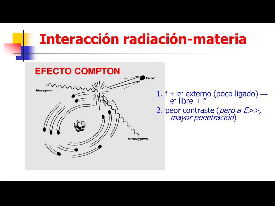 Interacción radiación-materia EFECTO COMPTON 1. f + e - externo (poco ligado) e - libre + f 2. peor contraste (pero a E>>, mayor penetración)
