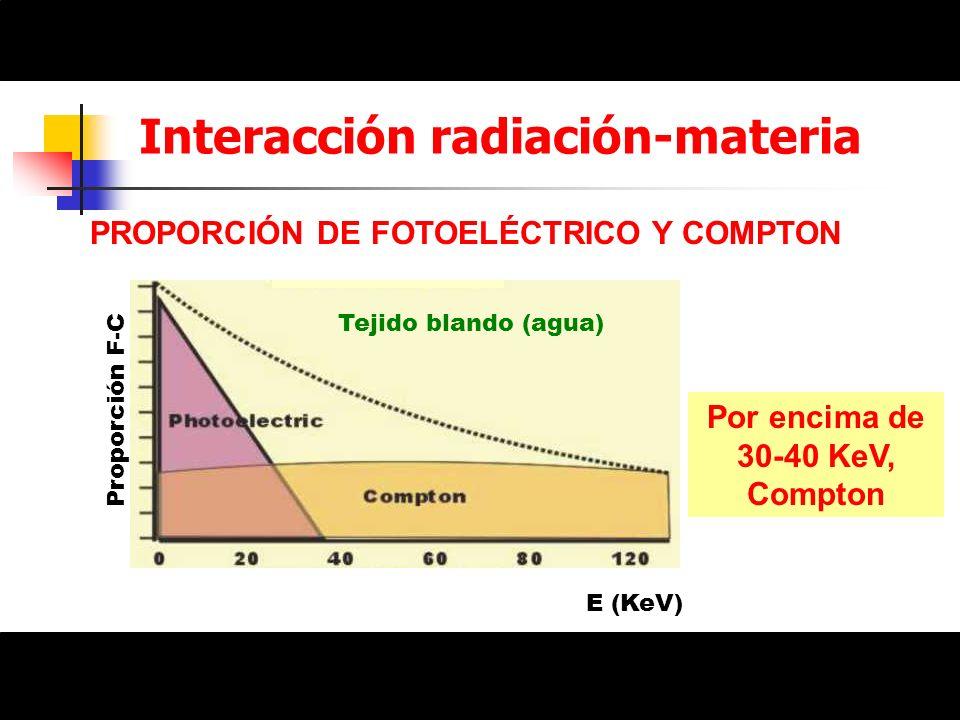 Interacción radiación-materia PROPORCIÓN DE FOTOELÉCTRICO Y COMPTON E (KeV) Proporción F-C Por encima de 30-40 KeV, Compton Tejido blando (agua)