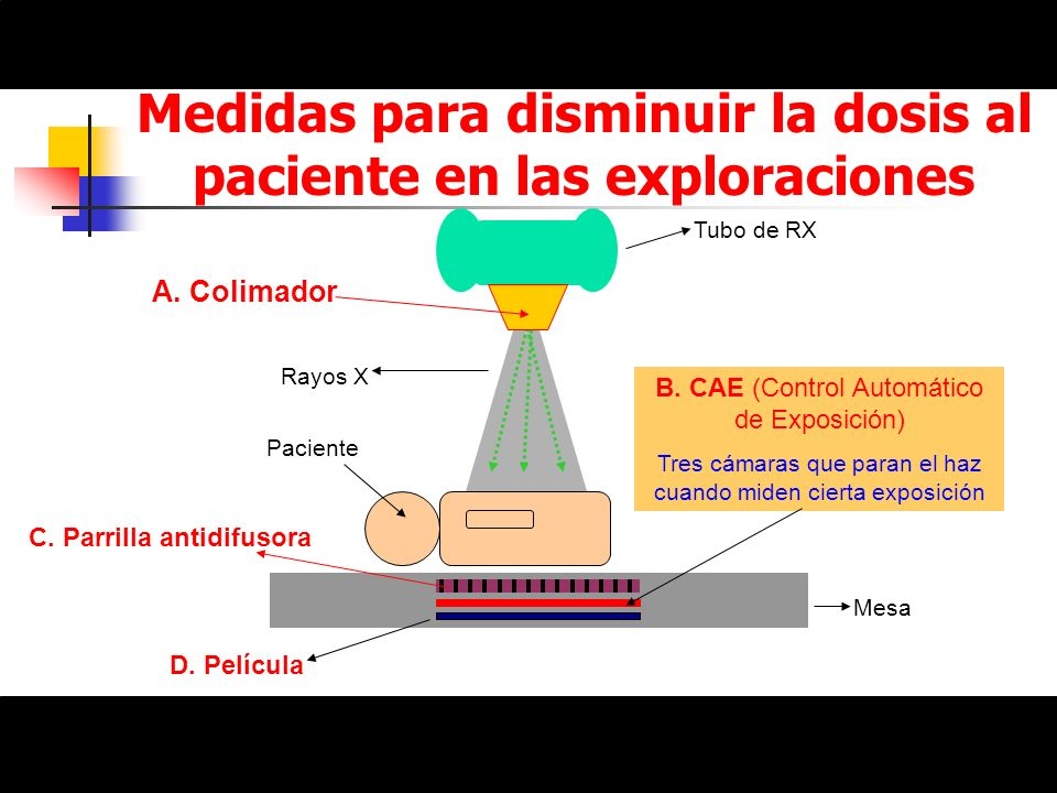 Medidas para disminuir la dosis al paciente en las exploraciones Tubo de RX Paciente D. Película Rayos X A. Colimador C. Parrilla antidifusora Mesa B.