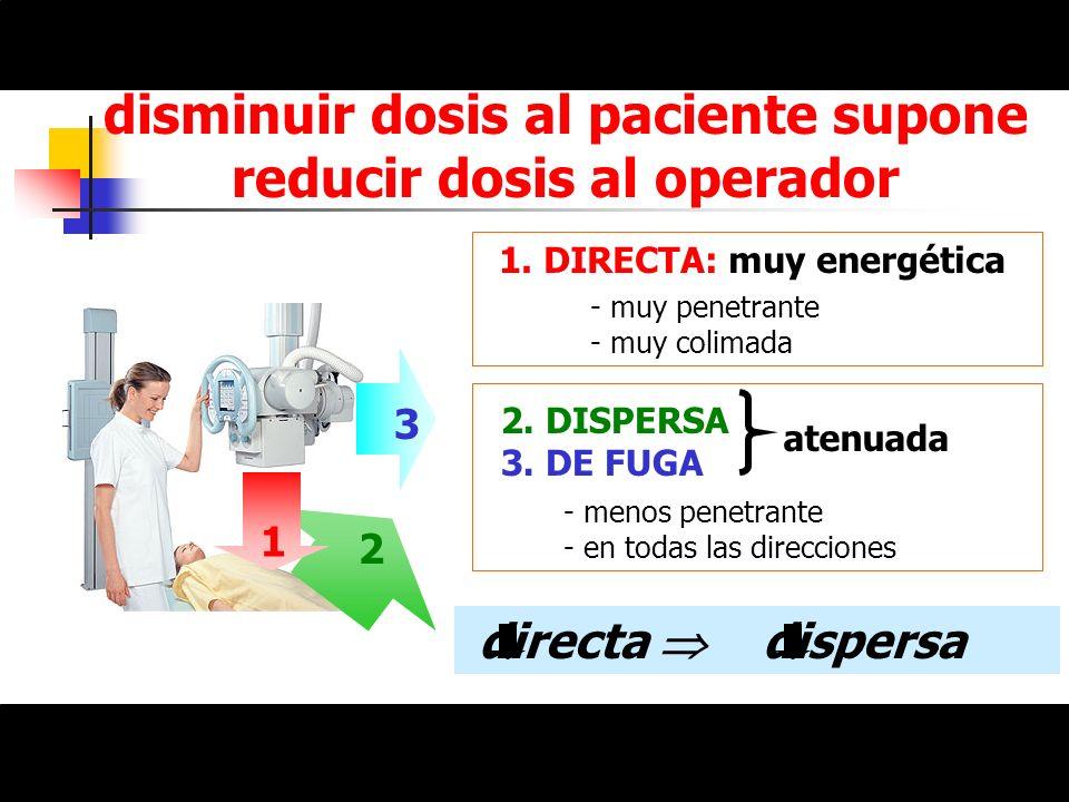 disminuir dosis al paciente supone reducir dosis al operador 1 2 3 1. DIRECTA: muy energética 2. DISPERSA 3. DE FUGA atenuada - muy penetrante - muy c