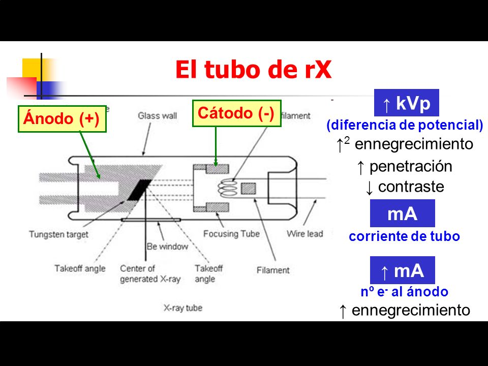 Ánodo (+) Cátodo (-) (diferencia de potencial) 2 ennegrecimiento penetración contraste corriente de tubo nº e - al ánodo ennegrecimiento El tubo de rX