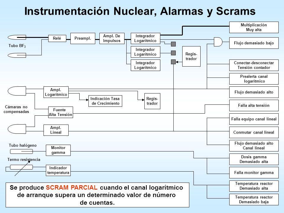 Instrumentación Nuclear Consola Reactor Núcleo Canal de Marcha Amplificador Logarítmico Canal Lineal Canal Logarítmico Cámaras de Ionización No Compen