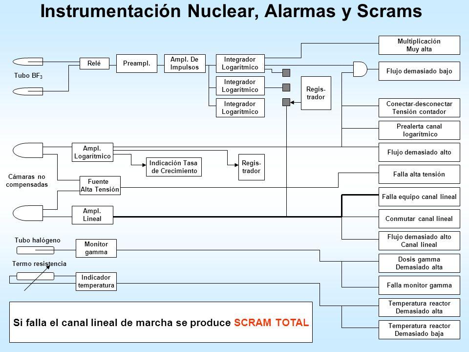 Instrumentación Nuclear, Alarmas y Scrams Relé Preampl. Ampl. De Impulsos Integrador Logarítmico Integrador Logarítmico Integrador Logarítmico Multipl