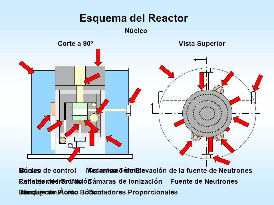 Esquema del RA4 Puesta a crítico y scram del Reactor Instrumentación Nuclear del RA-4 Fotos de Rosario