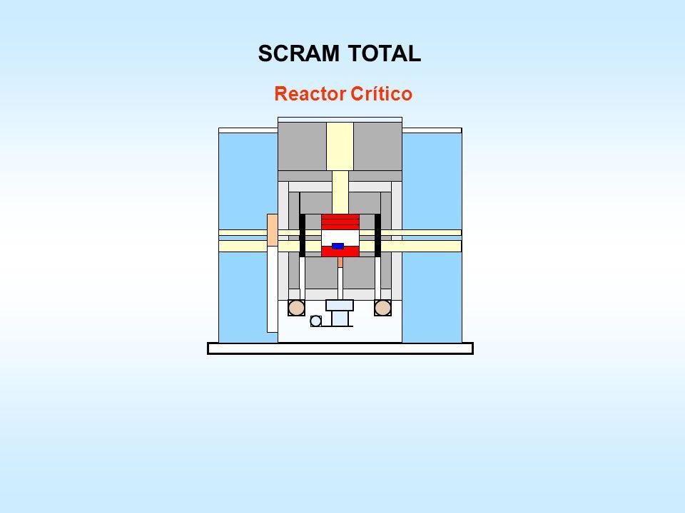Actuación de los sistemas seguridad (Scram) Si se superan los límites preestablecidos actúan los sistemas de extinción, separándose el núcleo y posici