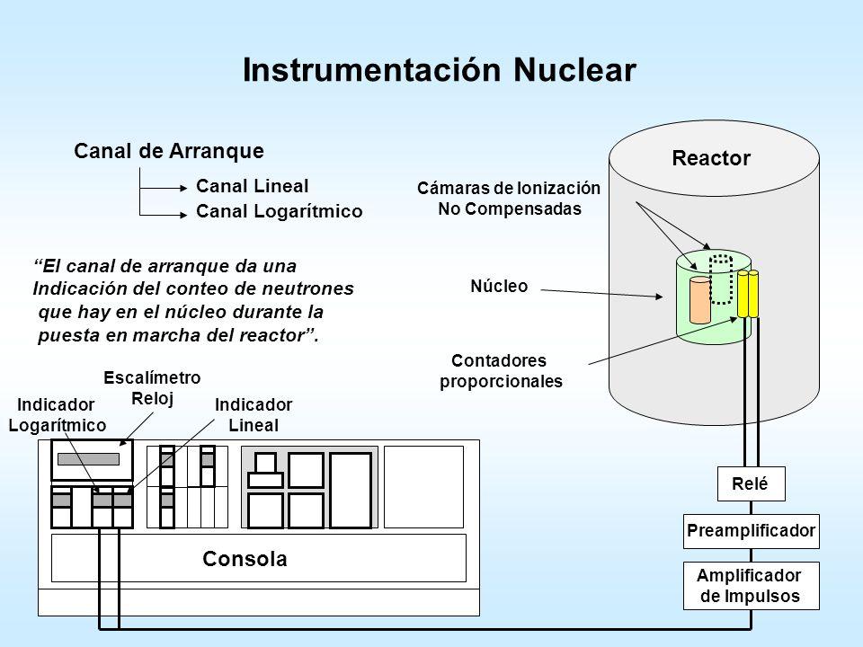 SCRAM TOTAL Reactor Crítico