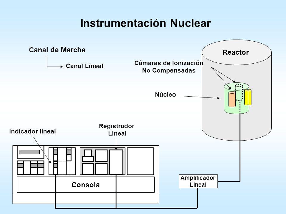 Instrumentación Nuclear Consola Reactor Núcleo Contadores proporcionales Canal de Arranque Relé Preamplificador Amplificador de Impulsos Canal Lineal