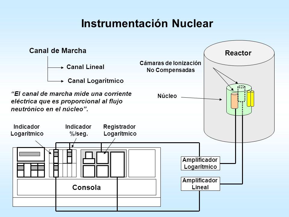 Instrumentación Nuclear Consola Reactor Núcleo Canal de Marcha Canal Lineal Cámaras de Ionización No Compensadas Amplificador Lineal Registrador Linea