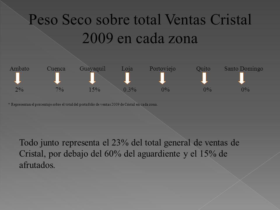 Peso Seco sobre total Ventas Cristal 2009 en cada zona AmbatoCuencaGuayaquilLojaPortoviejoQuitoSanto Domingo 2% 7% 15% 0.3% 0% 0% 0% Todo junto repres