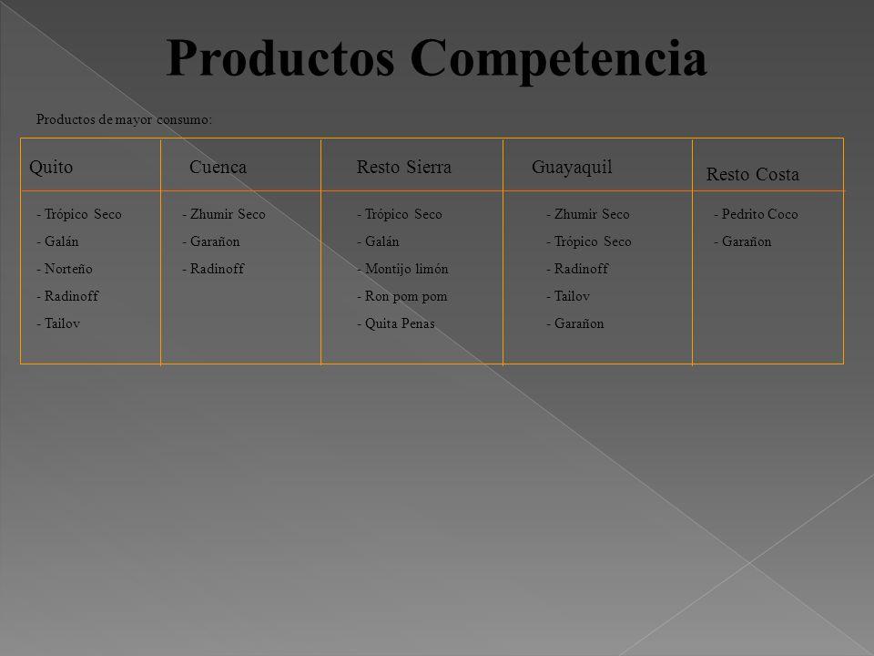 Productos Competencia QuitoGuayaquilCuenca Resto Costa Resto Sierra - Trópico Seco - Galán - Norteño - Radinoff - Tailov - Zhumir Seco - Garañon - Rad