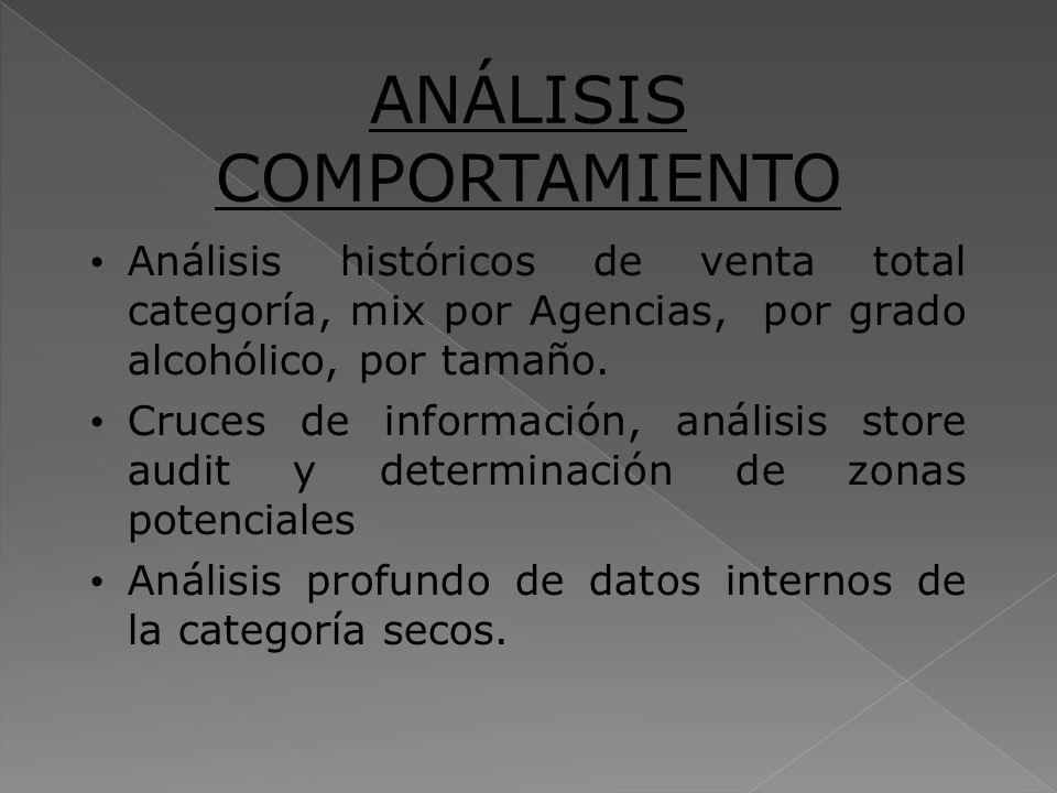 ANÁLISIS COMPORTAMIENTO Análisis históricos de venta total categoría, mix por Agencias, por grado alcohólico, por tamaño. Cruces de información, análi