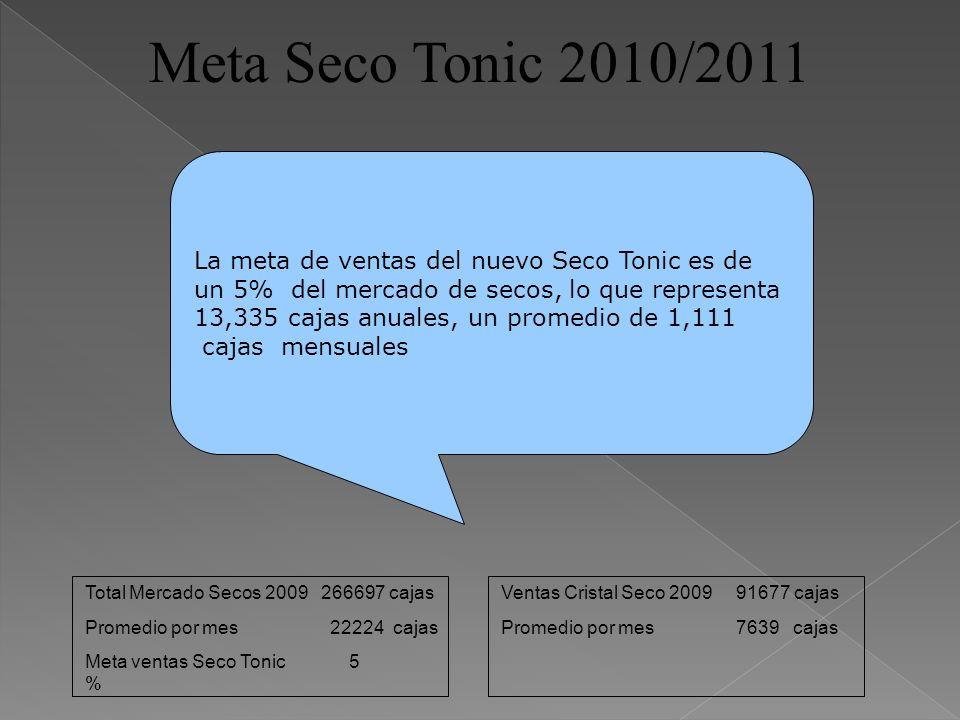 Meta Seco Tonic 2010/2011 Total Mercado Secos 2009 266697 cajas Promedio por mes 22224 cajas Meta ventas Seco Tonic 5 % Ventas Cristal Seco 2009 91677
