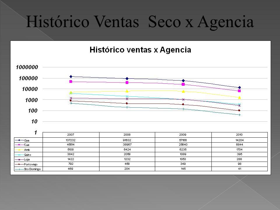 Histórico Ventas Seco x Agencia