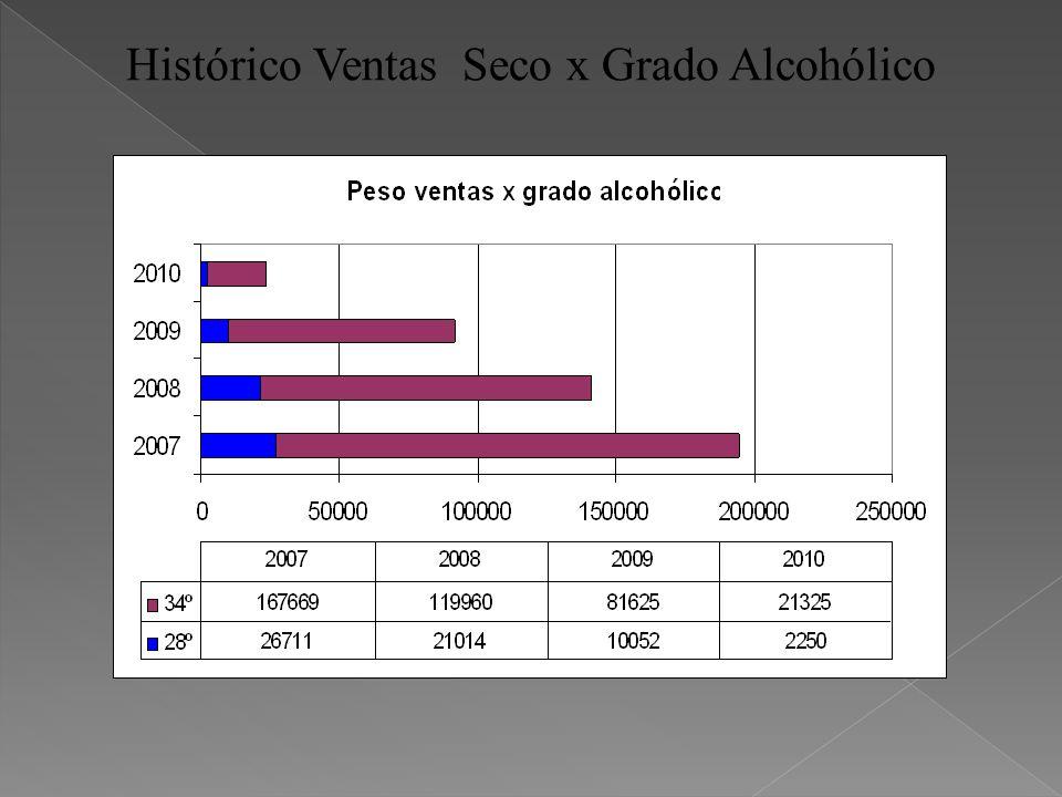 Histórico Ventas Seco x Grado Alcohólico