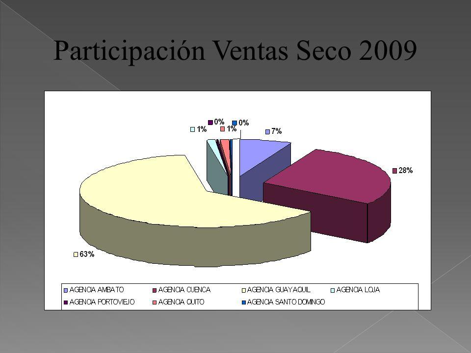 Peso Seco sobre total Ventas Cristal 2009 en cada zona AmbatoCuencaGuayaquilLojaPortoviejoQuitoSanto Domingo 2% 7% 15% 0.3% 0% 0% 0% Todo junto representa el 23% del total general de ventas de Cristal, por debajo del 60% del aguardiente y el 15% de afrutados.