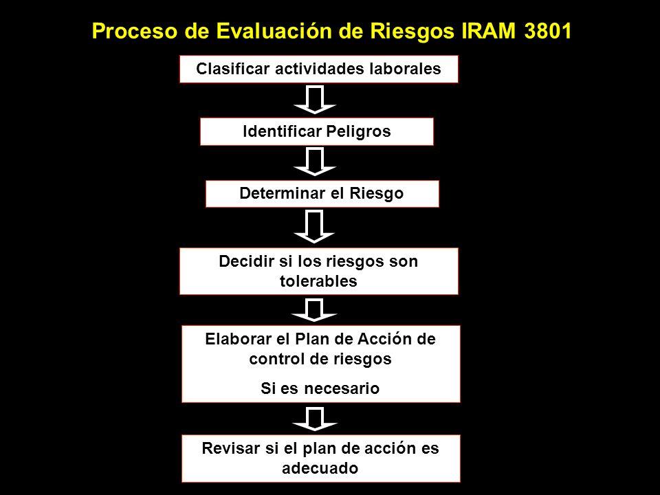 Proceso de Evaluación de Riesgos IRAM 3801 Clasificar actividades laborales Identificar Peligros Determinar el Riesgo Decidir si los riesgos son toler