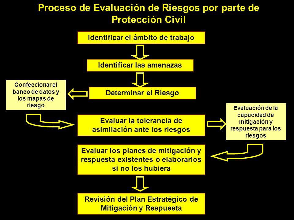 Proceso de Evaluación de Riesgos por parte de Protección Civil Identificar el ámbito de trabajo Identificar las amenazas Determinar el Riesgo Evaluar