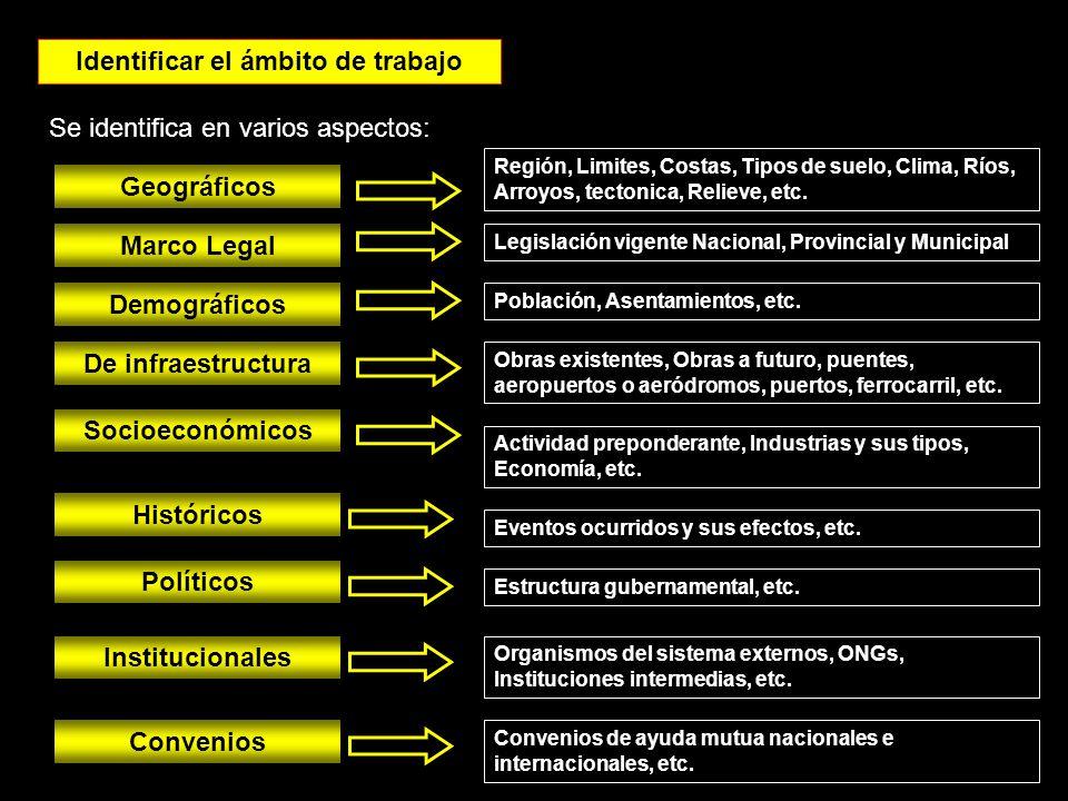 Identificar el ámbito de trabajo Se identifica en varios aspectos: Demográficos Geográficos Socioeconómicos De infraestructura Históricos Región, Limi