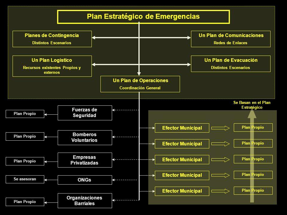 Plan Estratégico de Emergencias Planes de Contingencia Distintos Escenarios Un Plan Logístico Recursos existentes Propios y externos Un Plan de Comuni
