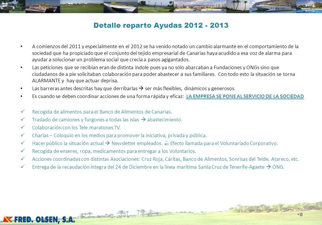 Detalle reparto Ayudas 2012 - 2013 A comienzos del 2011 y especialmente en el 2012 se ha venido notado un cambio alarmante en el comportamiento de la