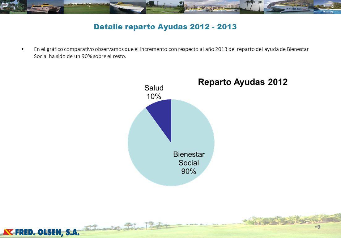 Detalle reparto Ayudas 2012 - 2013 En el gráfico comparativo observamos que el incremento con respecto al año 2013 del reparto del ayuda de Bienestar