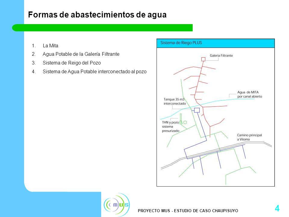 PROYECTO MUS - ESTUDIO DE CASO CHAUPISUYO 5 Impactos múltiples en la implementación de un sistema de riego PLUS Riego Suplementario Sistema de riego entubado y presurizado es efectivo y eficiente Agua Potable