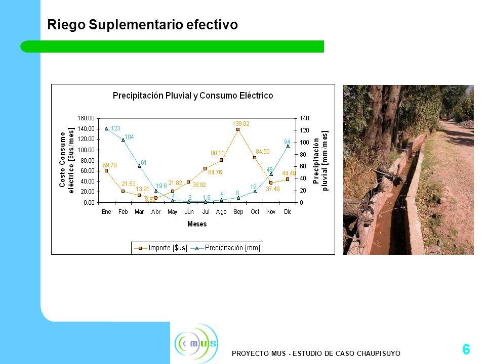 PROYECTO MUS - ESTUDIO DE CASO CHAUPISUYO 7 Área incremental de riego Con el sistema de riego entubado y presurizado se pueden regar 18 hectáreas adicionales en la parte alta llegando a un total de 70 hectáreas bajo riego (incremento del 35%)