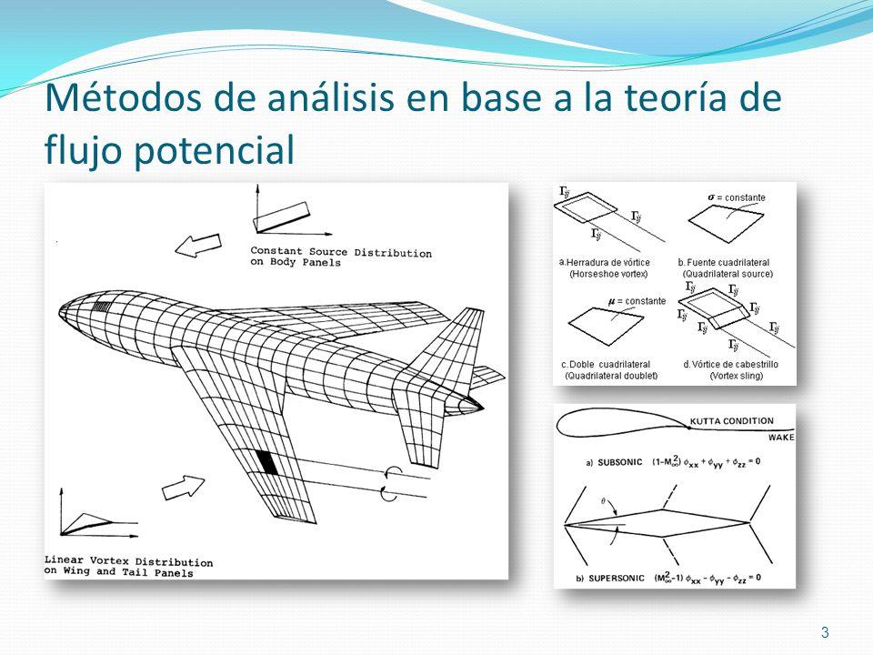Métodos de análisis en base a la teoría de flujo potencial 3