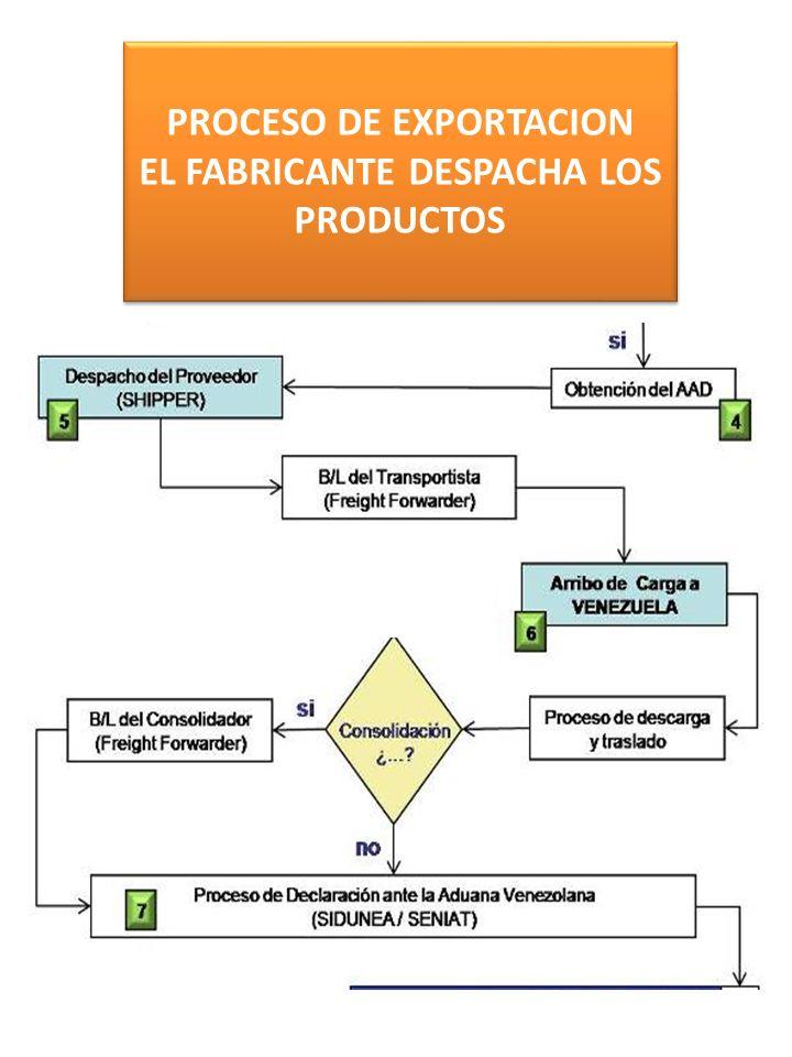 PROCESO DE EXPORTACION EL FABRICANTE DESPACHA LOS PRODUCTOS PROCESO DE EXPORTACION EL FABRICANTE DESPACHA LOS PRODUCTOS