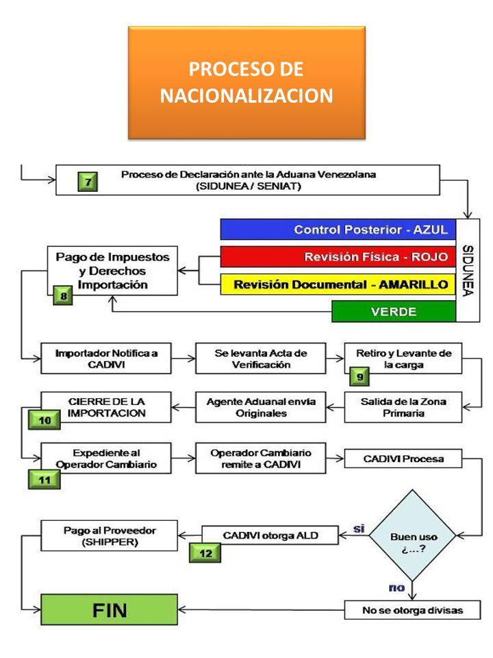 PROCESO DE NACIONALIZACION